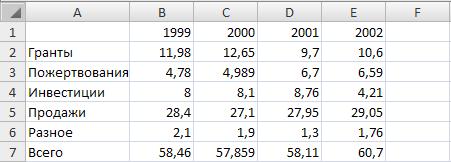 Отображение данных о бюджете компании