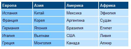 Задание вида таблицы при использовании colgroup