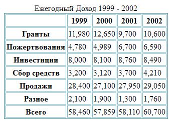 Информация о бюджете компании в виде HTML-таблицы